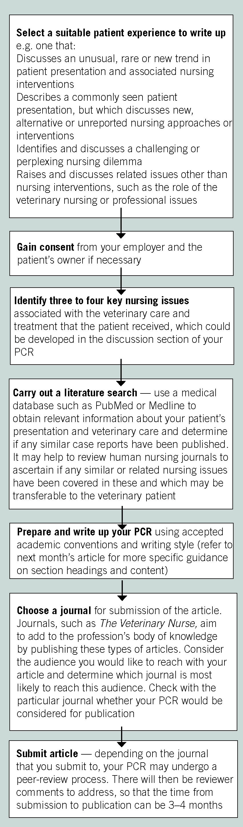 Writing Patient Care Reports Author Guidelines For Vns The Veterinary Nurse
