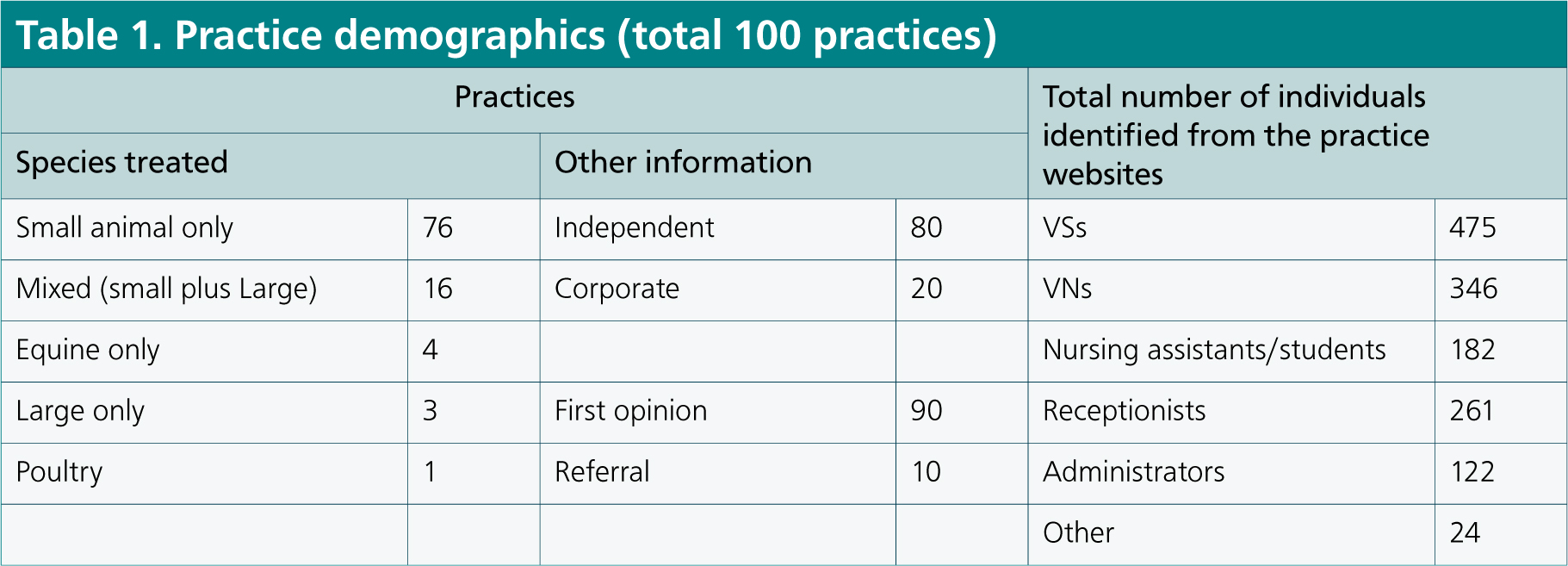 Portrayal of professions and occupations on veterinary practice websites and the potential for influencing public perceptions