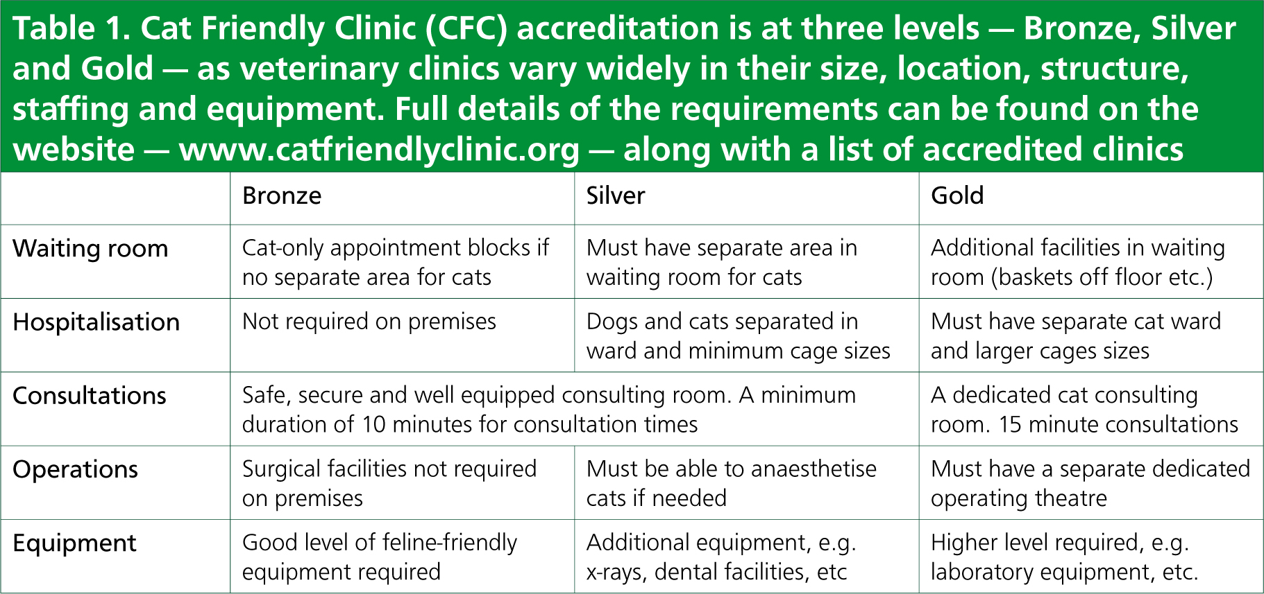 Setting up a cat friendly clinic